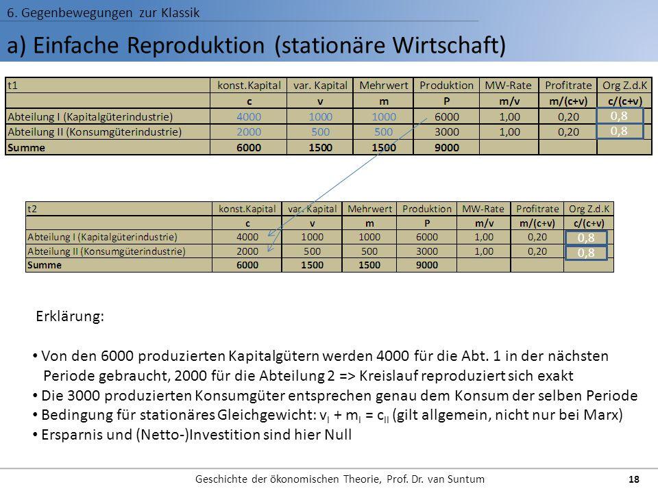 a) Einfache Reproduktion (stationäre Wirtschaft) 6. Gegenbewegungen zur Klassik Geschichte der ökonomischen Theorie, Prof. Dr. van Suntum 18 Erklärung