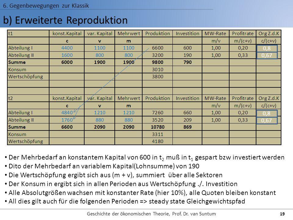 b) Erweiterte Reproduktion 6. Gegenbewegungen zur Klassik Geschichte der ökonomischen Theorie, Prof. Dr. van Suntum 19 Der Mehrbedarf an konstantem Ka