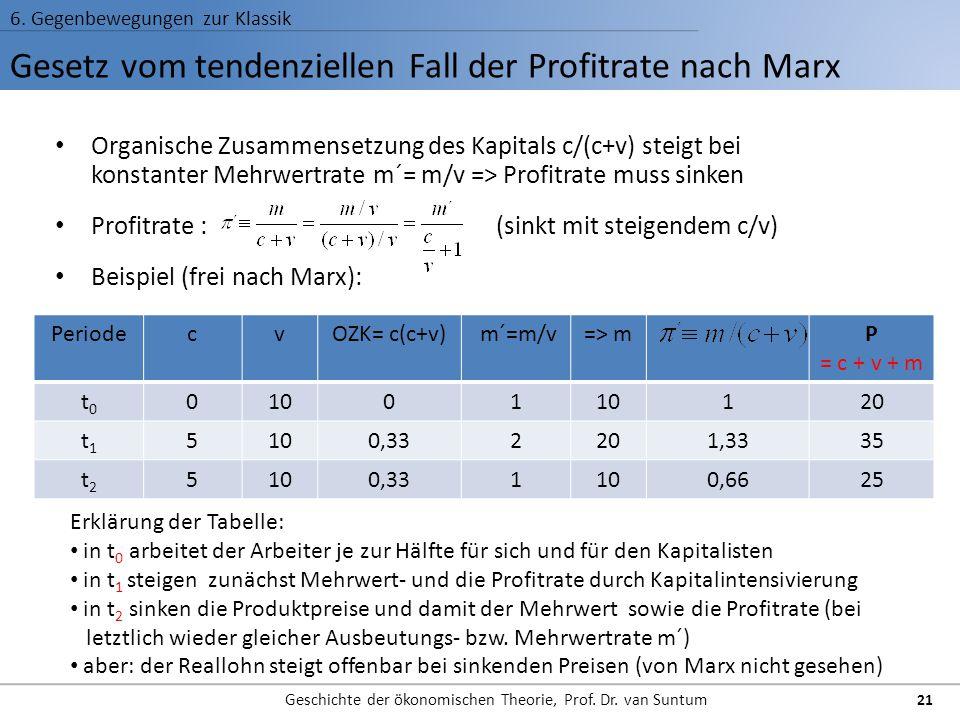 Gesetz vom tendenziellen Fall der Profitrate nach Marx 6. Gegenbewegungen zur Klassik Geschichte der ökonomischen Theorie, Prof. Dr. van Suntum Organi