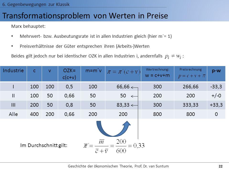 Transformationsproblem von Werten in Preise 6. Gegenbewegungen zur Klassik Geschichte der ökonomischen Theorie, Prof. Dr. van Suntum 22 Marx behauptet