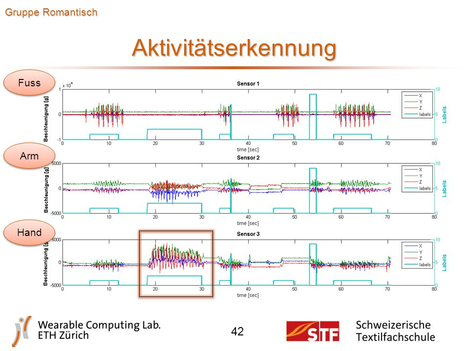 Features / Predictions 41 Gruppe Dramatisch Plot vom Sensor 2 (Hüfte)  Nur z-Beschleunigung  Kriterium: peak detection