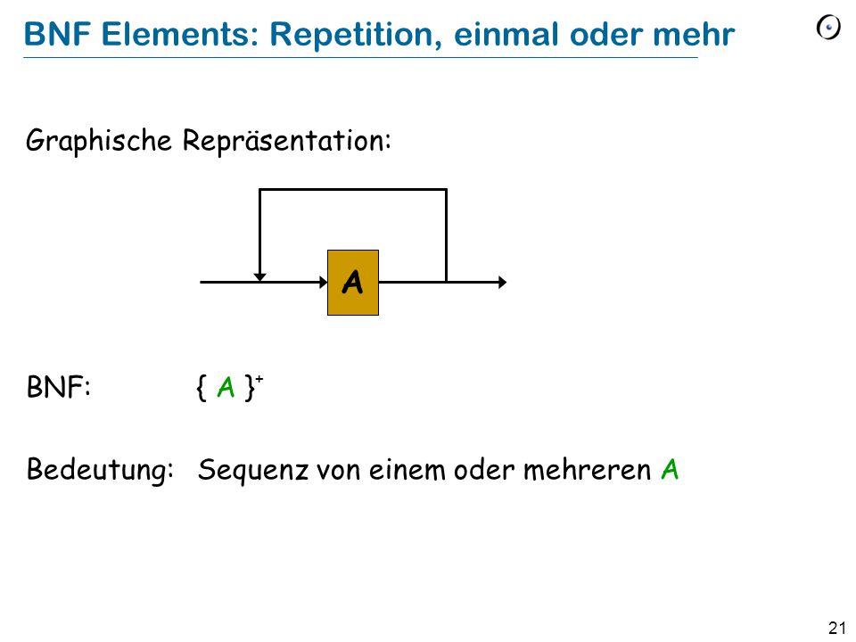 21 Graphische Repräsentation: BNF:{ A } + Bedeutung:Sequenz von einem oder mehreren A BNF Elements: Repetition, einmal oder mehr A