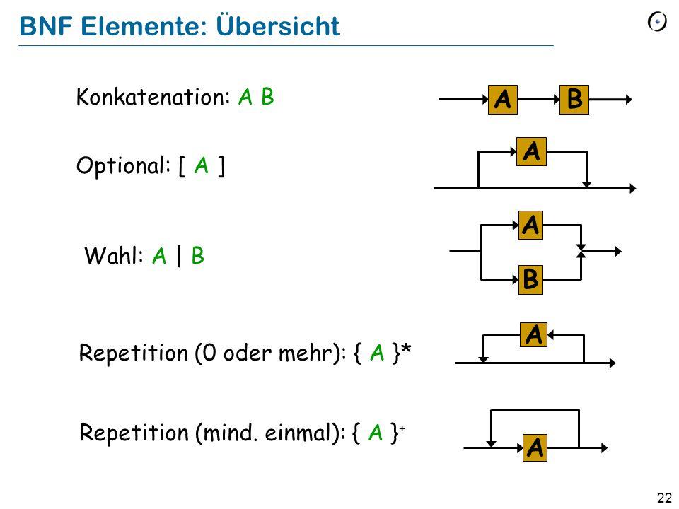 23 Ein einfaches Beispiel Ziffer float_number: Ziffer: Beispielphrasen:.76 -.76 1.56 12.845 -1.34 13.0 Übersetzen Sie es in die schriftliche Form.