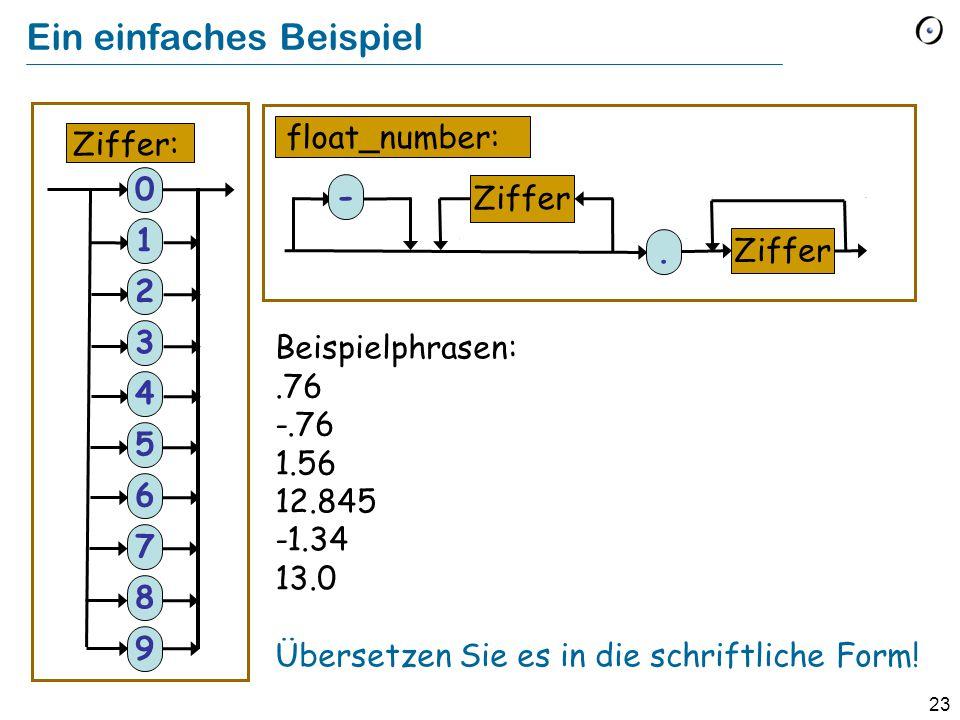 23 Ein einfaches Beispiel Ziffer float_number: Ziffer: Beispielphrasen:.76 -.76 1.56 12.845 -1.34 13.0 Übersetzen Sie es in die schriftliche Form! 0 1