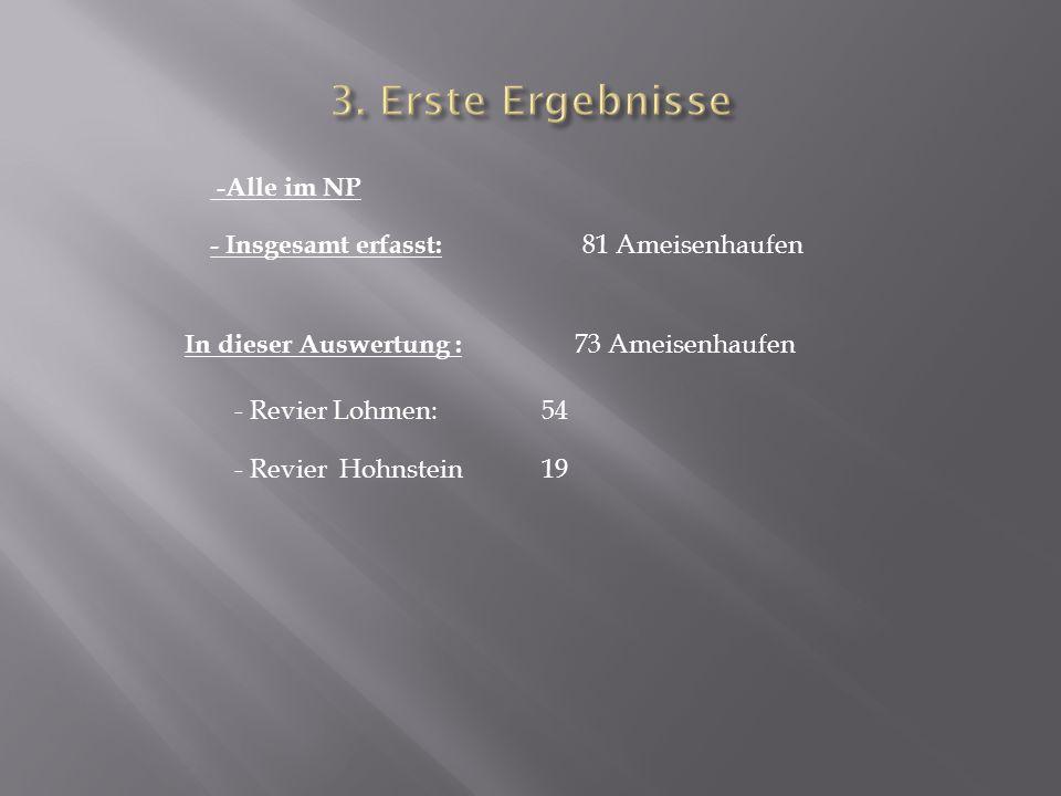 - Insgesamt erfasst: 81 Ameisenhaufen - Revier Lohmen: - Revier Hohnstein -Alle im NP In dieser Auswertung : 19 73 Ameisenhaufen 54