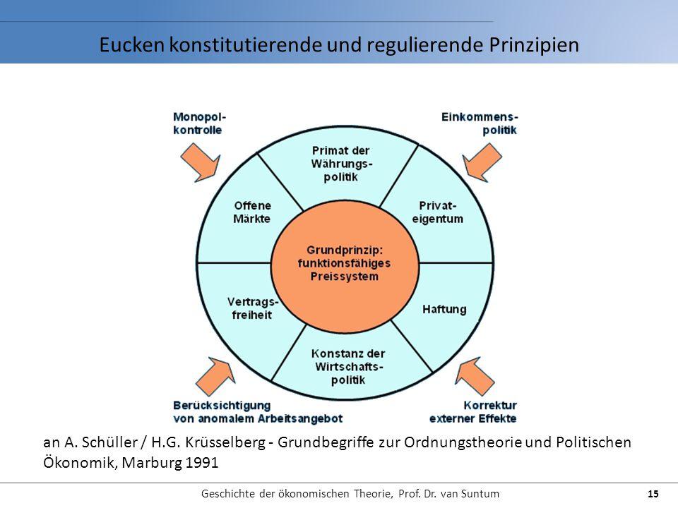 Geschichte der ökonomischen Theorie, Prof. Dr. van Suntum 15 an A. Schüller / H.G. Krüsselberg - Grundbegriffe zur Ordnungstheorie und Politischen Öko
