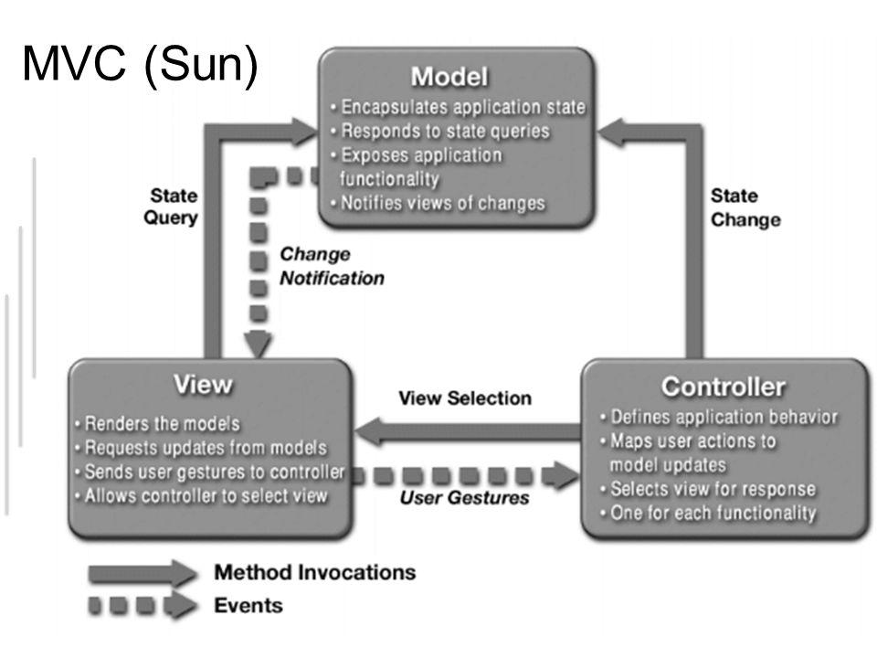 MVC (Sun)