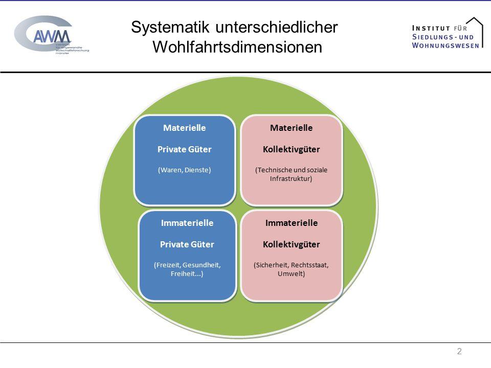 2 Materielle Kollektivgüter (Technische und soziale Infrastruktur) Materielle Kollektivgüter (Technische und soziale Infrastruktur) Materielle Private
