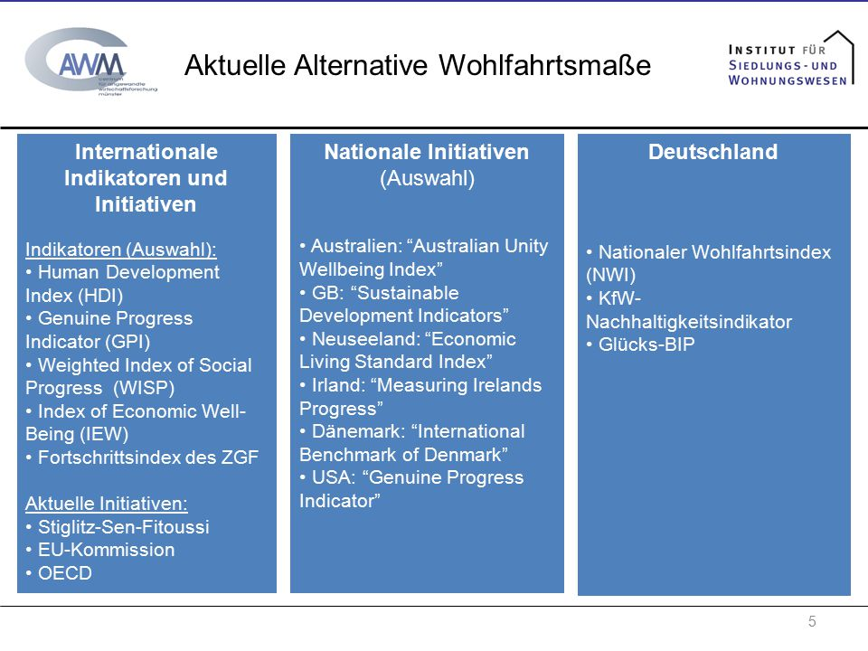 5 Aktuelle Alternative Wohlfahrtsmaße Internationale Indikatoren und Initiativen Indikatoren (Auswahl): Human Development Index (HDI) Genuine Progress