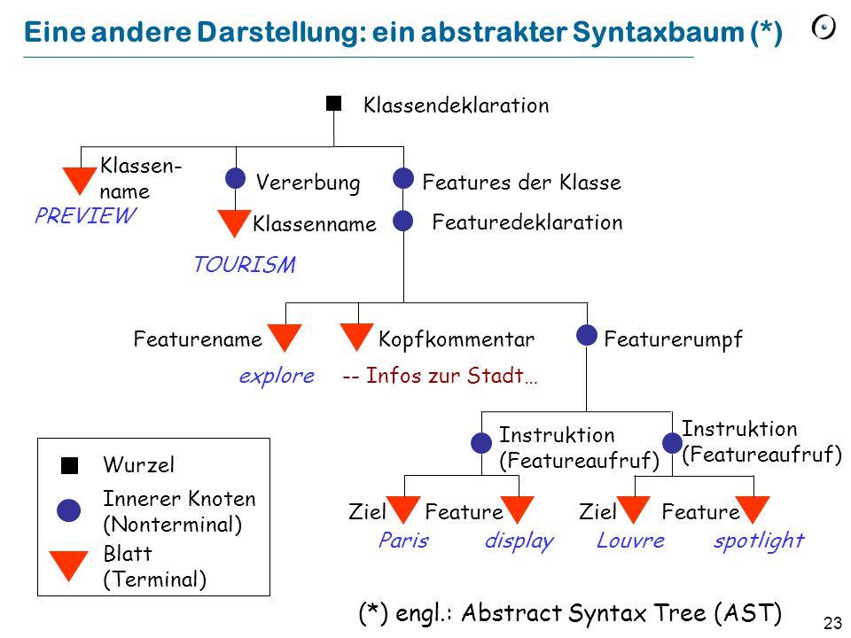 23 Eine andere Darstellung: ein abstrakter Syntaxbaum (*) Klassendeklaration Featuredeklaration Featurerumpf Vererbung Features der Klasse Klassen- na