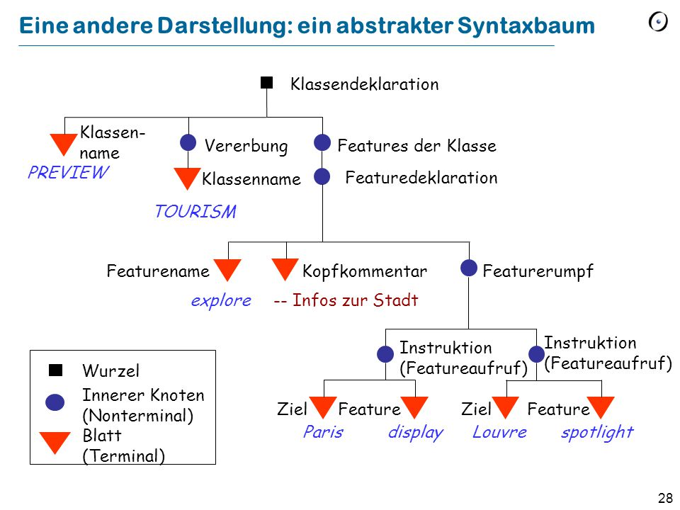 28 Eine andere Darstellung: ein abstrakter Syntaxbaum Klassendeklaration Featuredeklaration Featurerumpf Vererbung Features der Klasse Klassen- name F
