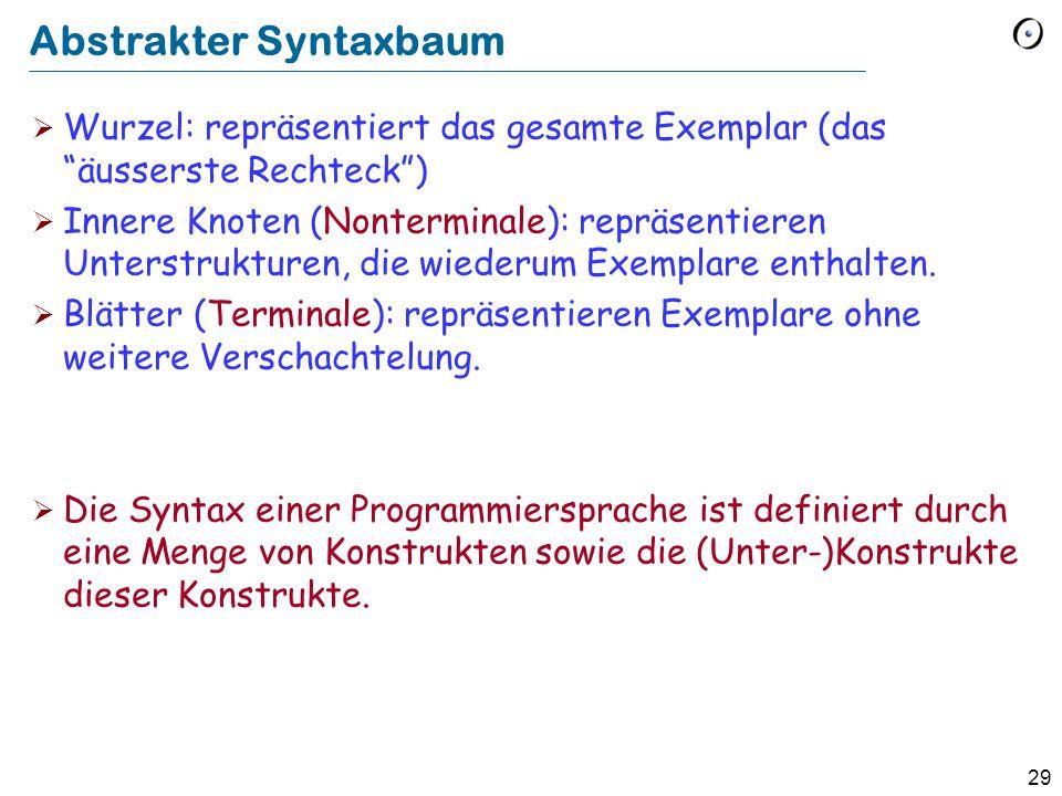"""29 Abstrakter Syntaxbaum  Wurzel: repräsentiert das gesamte Exemplar (das """"äusserste Rechteck"""")  Innere Knoten (Nonterminale): repräsentieren Unters"""