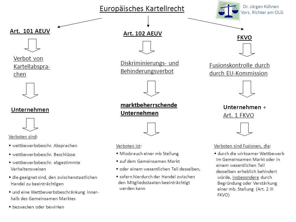 Europäisches Kartellrecht Art. 102 AEUV FKVO Verbot von Kartellabspra- chen Diskriminierungs- und Behinderungsverbot Fusionskontrolle durch durch EU-K