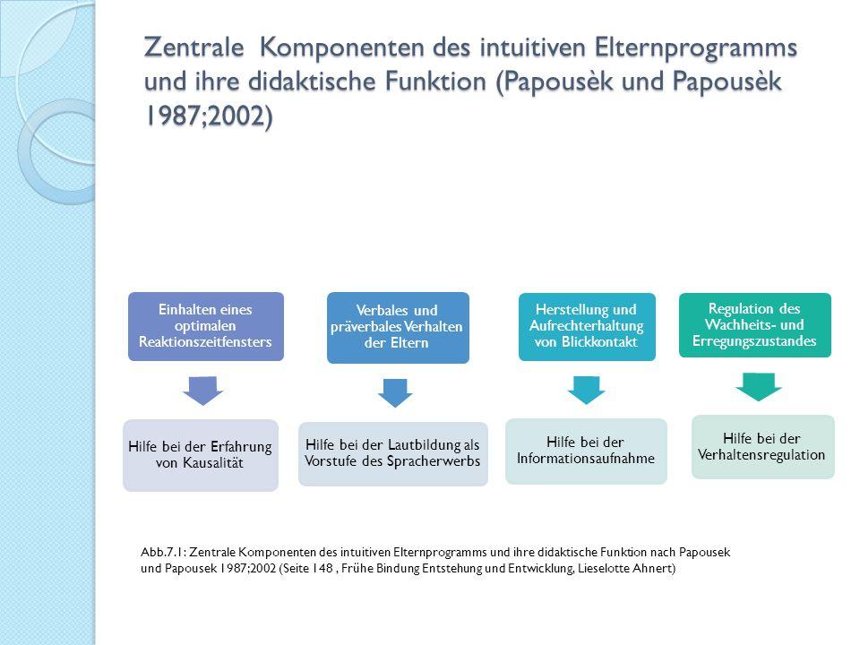 Zentrale Komponenten des intuitiven Elternprogramms und ihre didaktische Funktion (Papousèk und Papousèk 1987;2002) Einhalten eines optimalen Reaktion