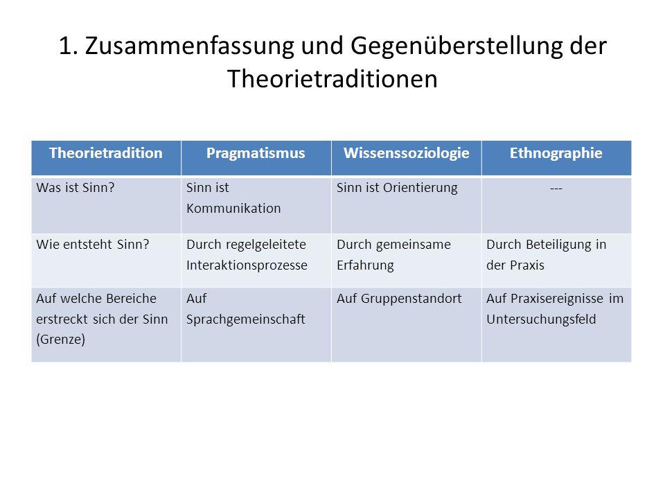 1. Zusammenfassung und Gegenüberstellung der Theorietraditionen TheorietraditionPragmatismusWissenssoziologieEthnographie Was ist Sinn? Sinn ist Kommu