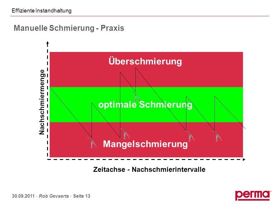 Effiziente Instandhaltung 30.09.2011 ∙ Rob Gevaerts ∙ Seite 13 Überschmierung Mangelschmierung optimale Schmierung Zeitachse - Nachschmierintervalle N
