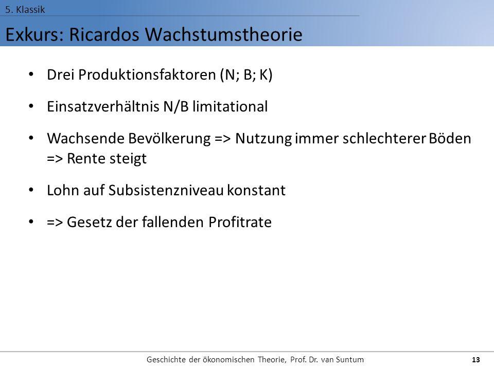 Exkurs: Ricardos Wachstumstheorie 5. Klassik Geschichte der ökonomischen Theorie, Prof. Dr. van Suntum 13 Drei Produktionsfaktoren (N; B; K) Einsatzve