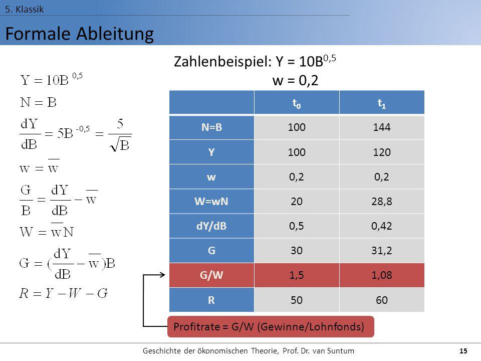 Formale Ableitung 5. Klassik Geschichte der ökonomischen Theorie, Prof. Dr. van Suntum 15 t0t0 t1t1 N=B100144 Y100120 w0,2 W=wN2028,8 dY/dB0,50,42 G30