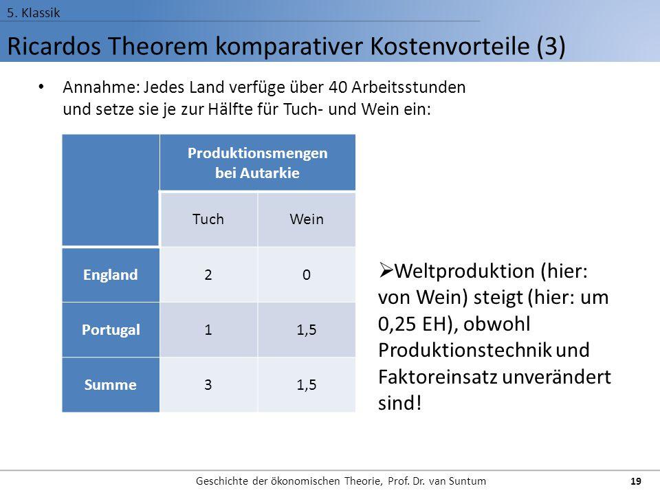 Ricardos Theorem komparativer Kostenvorteile (3) 5. Klassik Geschichte der ökonomischen Theorie, Prof. Dr. van Suntum 19 Annahme: Jedes Land verfüge ü
