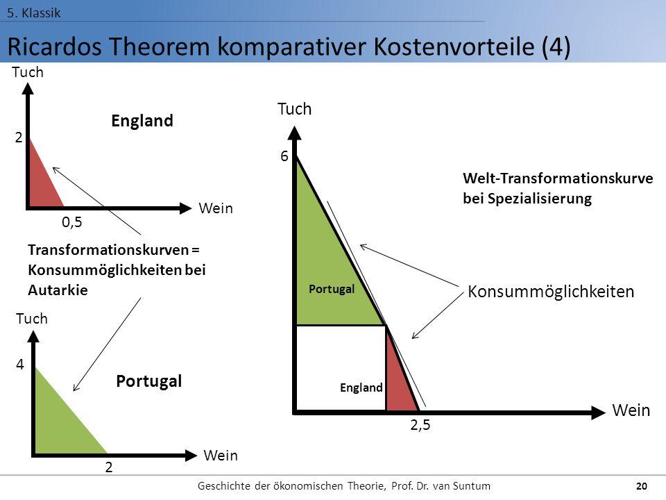 Ricardos Theorem komparativer Kostenvorteile (4) 5. Klassik Geschichte der ökonomischen Theorie, Prof. Dr. van Suntum 20 6 2,5 Konsummöglichkeiten Tuc