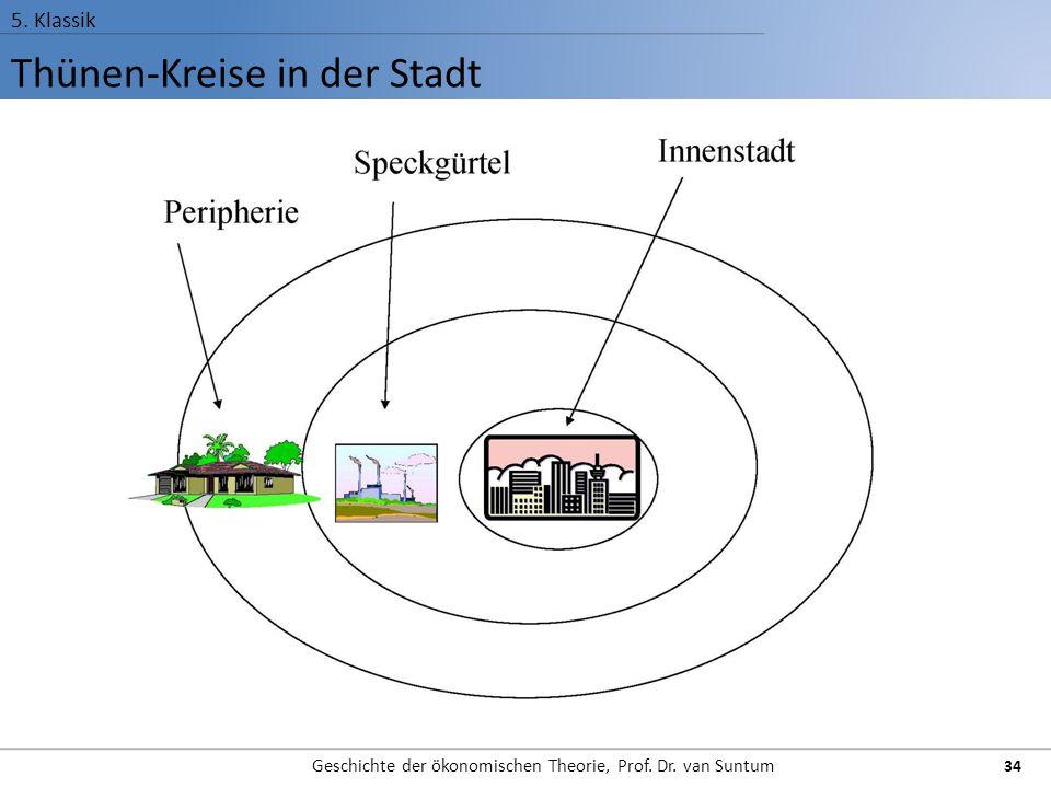 Thünen-Kreise in der Stadt 5. Klassik Geschichte der ökonomischen Theorie, Prof. Dr. van Suntum 34