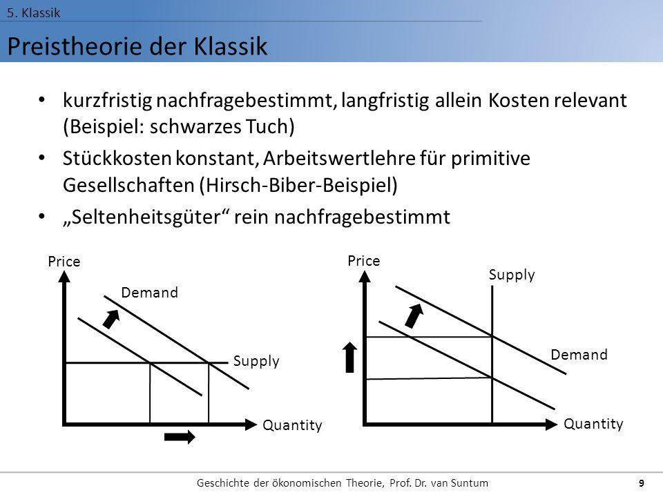 Preistheorie der Klassik 5. Klassik Geschichte der ökonomischen Theorie, Prof. Dr. van Suntum 9 kurzfristig nachfragebestimmt, langfristig allein Kost