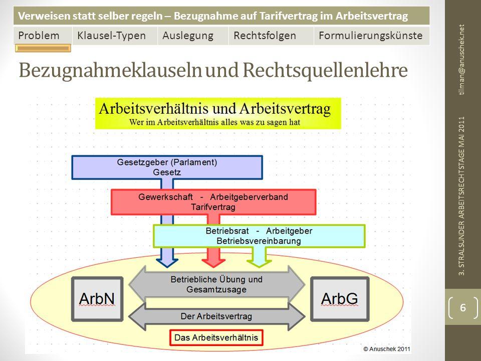 Verweisen statt selber regeln – Bezugnahme auf Tarifvertrag im Arbeitsvertrag ProblemKlausel-TypenAuslegungRechtsfolgenFormulierungskünste Bezugnahmeklausel und Betriebsübergang tilman@anuschek.net 3.