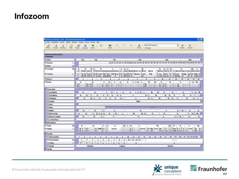 © Fraunhofer-Institut für Angewandte Informationstechnik FIT Infozoom