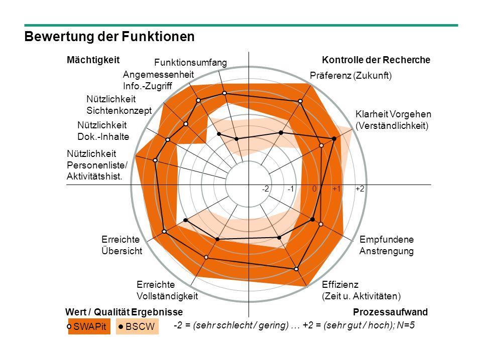 © Fraunhofer-Institut für Angewandte Informationstechnik FIT MächtigkeitKontrolle der Recherche ProzessaufwandWert / Qualität Ergebnisse Funktionsumfang Erreichte Übersicht Erreichte Vollständigkeit Effizienz (Zeit u.