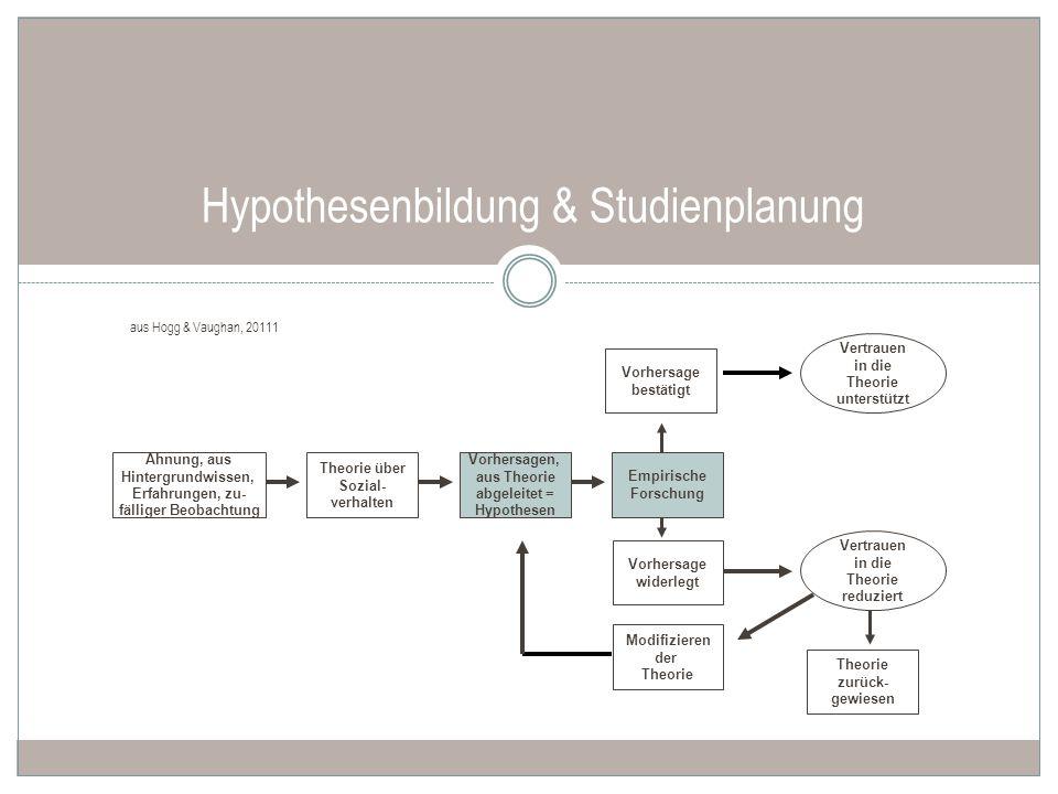 Hypothesenbildung & Studienplanung Ahnung, aus Hintergrundwissen, Erfahrungen, zu- fälliger Beobachtung Theorie über Sozial- verhalten Vorhersagen, au