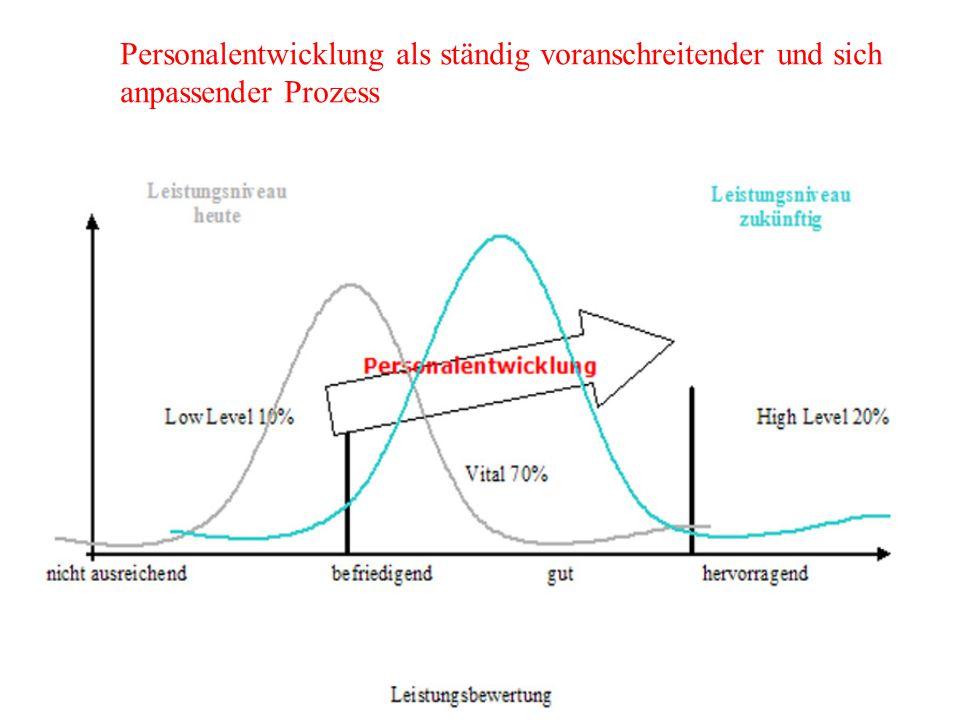 Personalentwicklung als ständig voranschreitender und sich anpassender Prozess