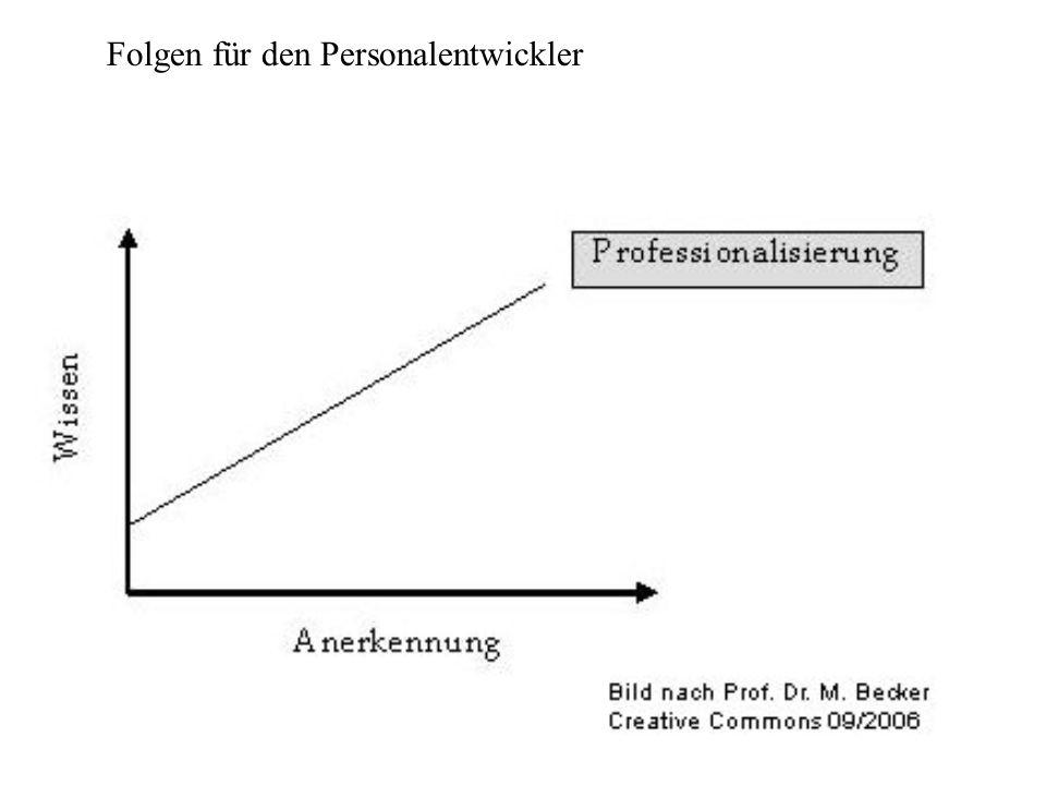Betrachtete Punkte: - Ermittlung von Effizienz- und Effektivitätsmängeln -Identifikation von Problemen -Unterstützung bei der Auswahl von Gestaltungsmaßnahmen -Erfolgskontrolle von durchgeführten Veränderungen 7.Organisationsdiagnose im Kontext der Personalentwicklung