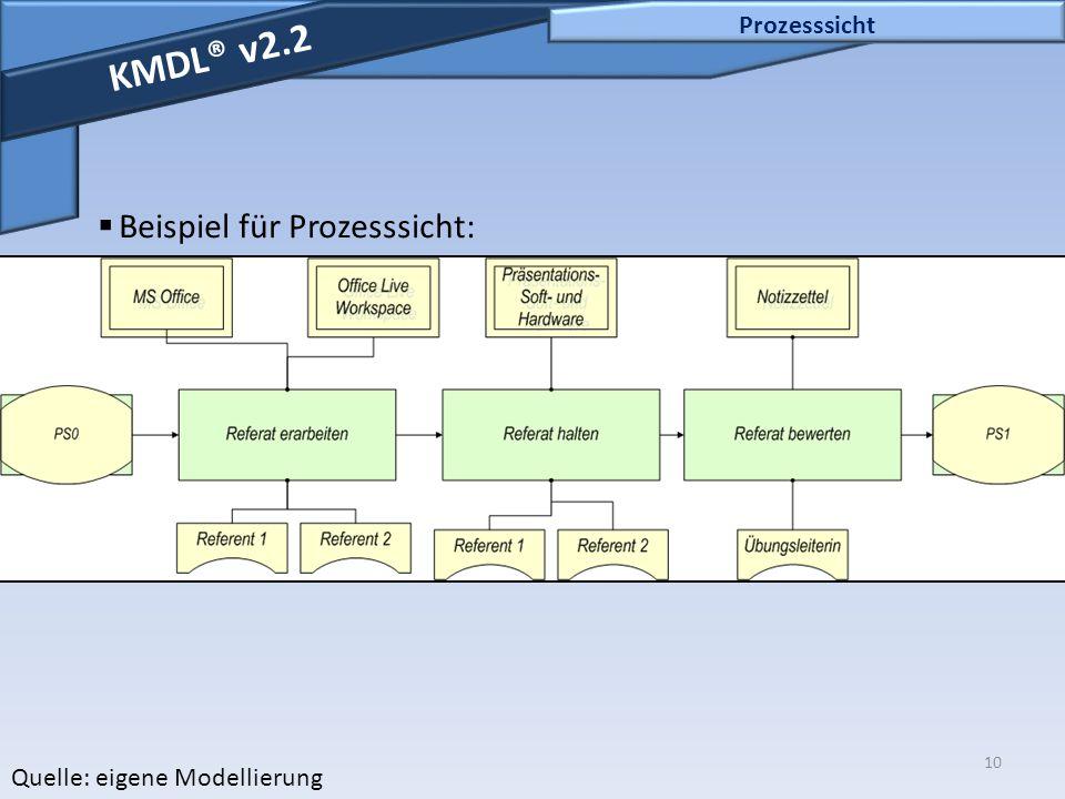 10 Prozesssicht KMDL® v2.2  Beispiel für Prozesssicht: Quelle: eigene Modellierung