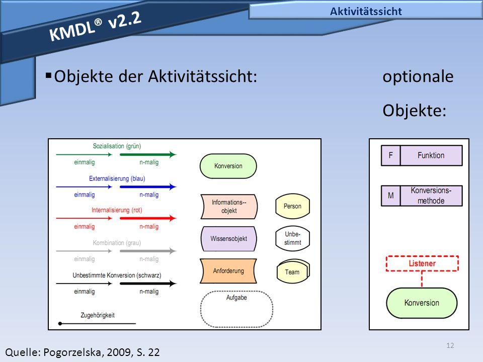 12 Aktivitätssicht KMDL® v2.2  Objekte der Aktivitätssicht:optionale Objekte: Quelle: Pogorzelska, 2009, S. 22