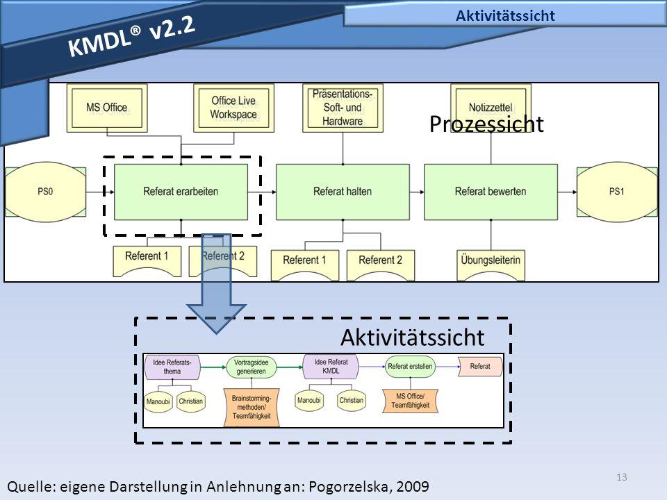13 Aktivitätssicht KMDL® v2.2 Quelle: eigene Darstellung in Anlehnung an: Pogorzelska, 2009 Detaillierte Darstellung Prozessicht Aktivitätssicht