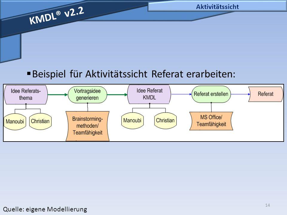 14 Aktivitätssicht KMDL® v2.2  Beispiel für Aktivitätssicht Referat erarbeiten: Quelle: eigene Modellierung