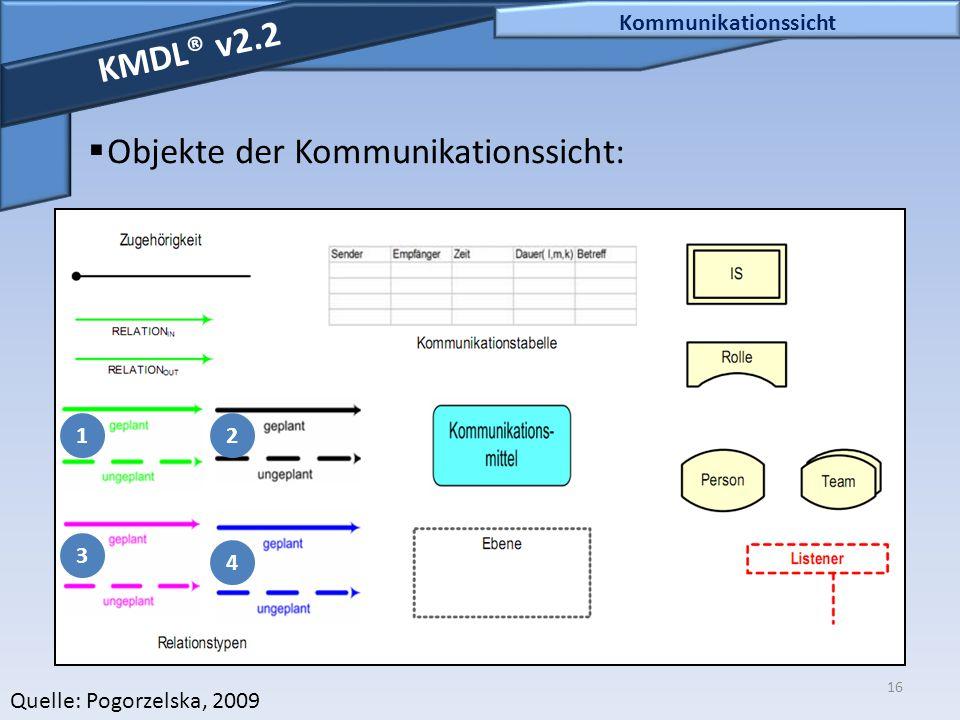 16 Kommunikationssicht KMDL® v2.2  Objekte der Kommunikationssicht: Quelle: Pogorzelska, 2009 4 3 21