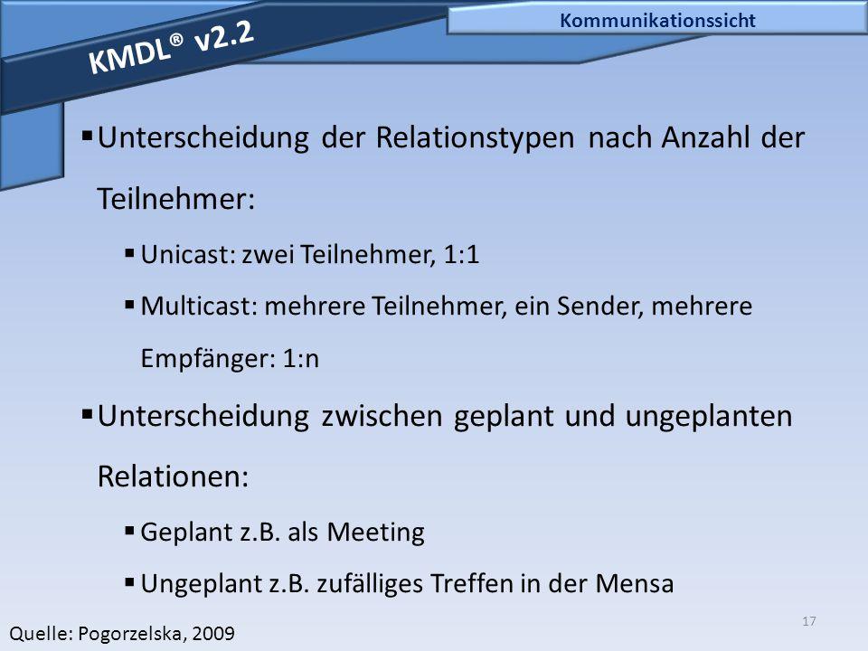 17 Kommunikationssicht KMDL® v2.2  Unterscheidung der Relationstypen nach Anzahl der Teilnehmer:  Unicast: zwei Teilnehmer, 1:1  Multicast: mehrere
