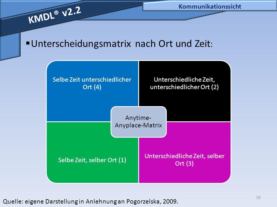 18 Kommunikationssicht KMDL® v2.2  Unterscheidungsmatrix nach Ort und Zeit : Quelle: eigene Darstellung in Anlehnung an Pogorzelska, 2009. Selbe Zeit
