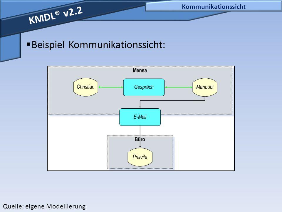 Kommunikationssicht KMDL® v2.2  Beispiel Kommunikationssicht: Quelle: eigene Modellierung