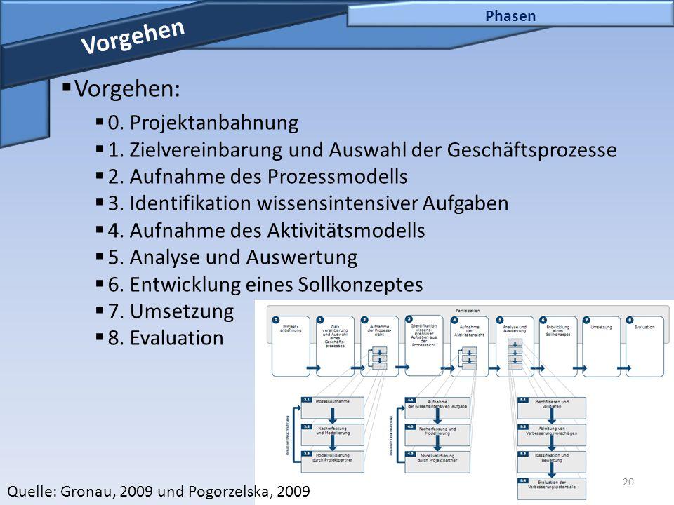 20 Phasen Vorgehen  Vorgehen:  0. Projektanbahnung  1. Zielvereinbarung und Auswahl der Geschäftsprozesse  2. Aufnahme des Prozessmodells  3. Ide