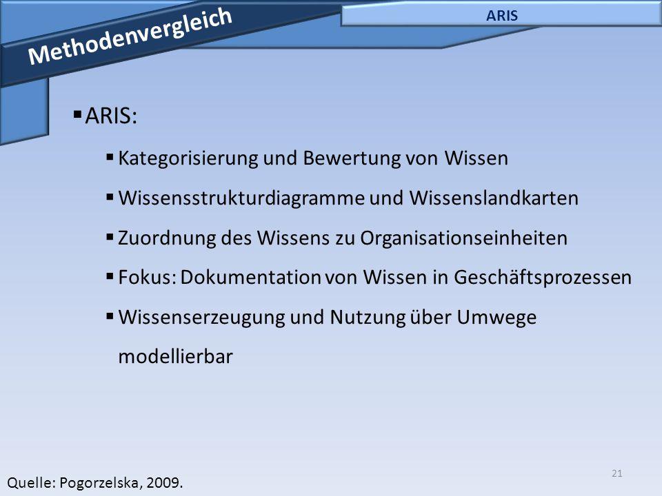 21 ARIS Methodenvergleich Quelle: Pogorzelska, 2009.  ARIS:  Kategorisierung und Bewertung von Wissen  Wissensstrukturdiagramme und Wissenslandkart