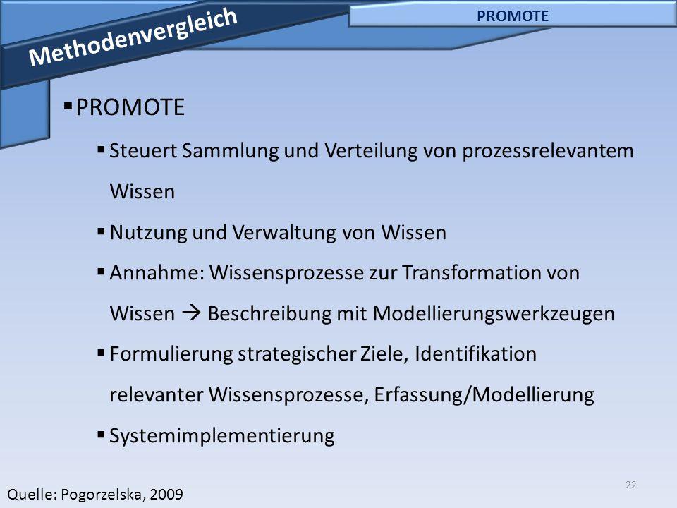 22 PROMOTE Methodenvergleich  PROMOTE  Steuert Sammlung und Verteilung von prozessrelevantem Wissen  Nutzung und Verwaltung von Wissen  Annahme: W