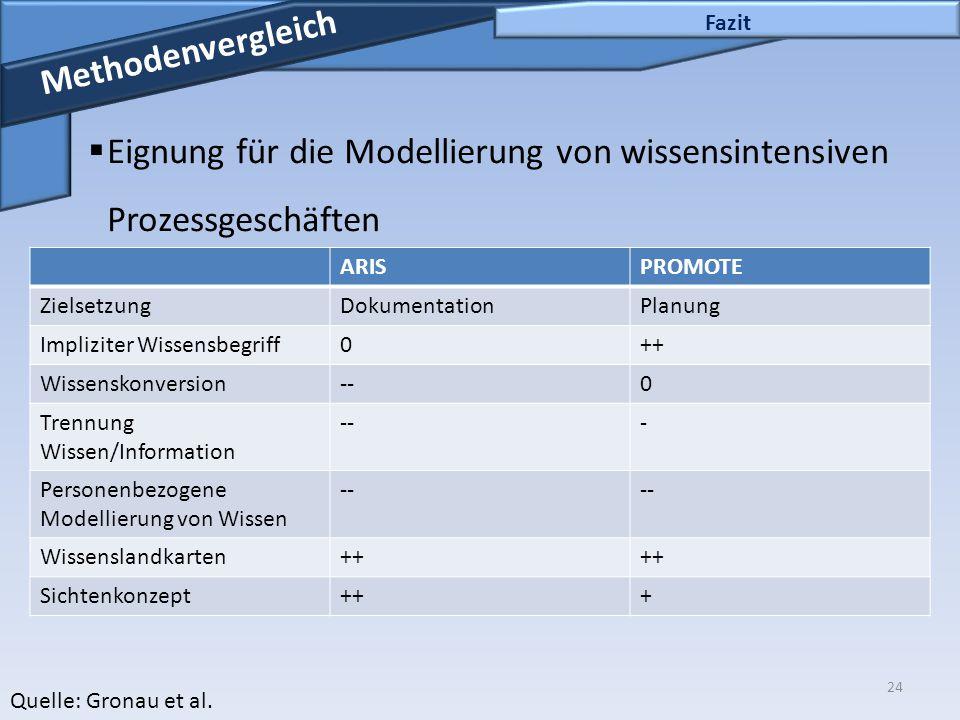 24 Fazit Methodenvergleich  Eignung für die Modellierung von wissensintensiven Prozessgeschäften Quelle: Gronau et al. ARISPROMOTE ZielsetzungDokumen