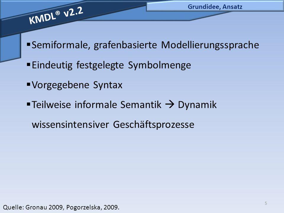 5 Grundidee, Ansatz KMDL® v2.2  Semiformale, grafenbasierte Modellierungssprache  Eindeutig festgelegte Symbolmenge  Vorgegebene Syntax  Teilweise