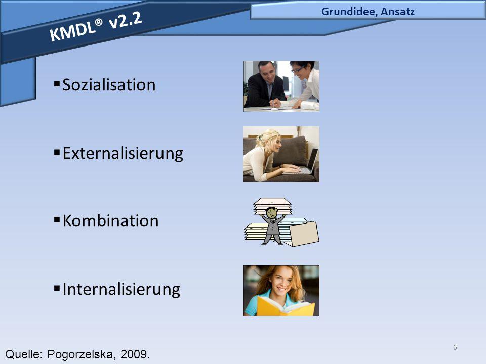 6 Grundidee, Ansatz KMDL® v2.2  Sozialisation  Externalisierung  Kombination  Internalisierung Quelle: Pogorzelska, 2009.