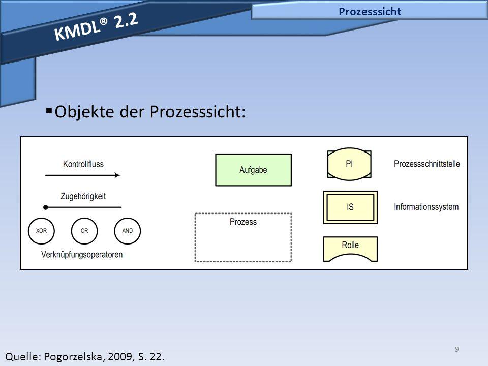9 Prozesssicht KMDL® 2.2  Objekte der Prozesssicht: Quelle: Pogorzelska, 2009, S. 22.