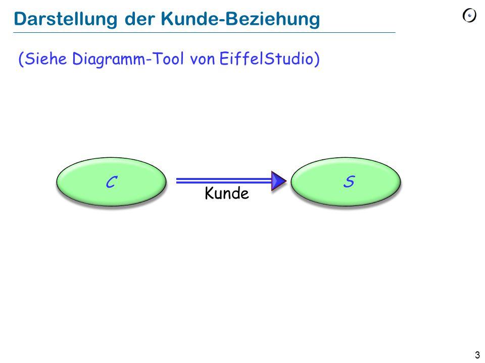 3 Darstellung der Kunde-Beziehung (Siehe Diagramm-Tool von EiffelStudio) C S Kunde