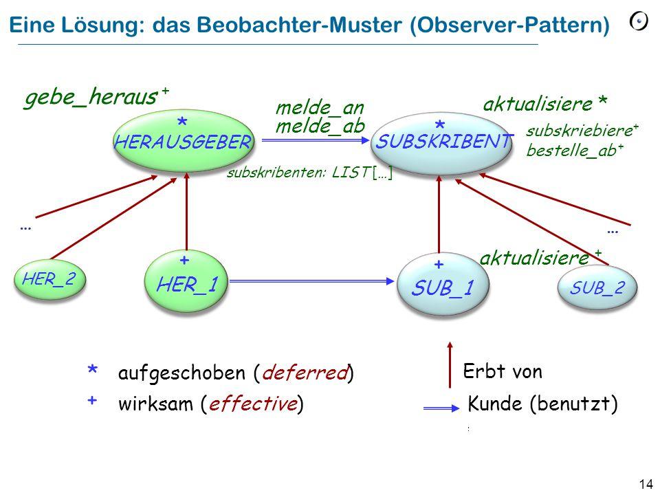 14 Eine Lösung: das Beobachter-Muster (Observer-Pattern) HERAUSGEBER * HER_1 SUBSKRIBENT * SUB_1 aktualisiere * aktualisiere + aufgeschoben (deferred) wirksam (effective) * + Erbt von Kunde (benutzt) subskriebiere + bestelle_ab + subskribenten: LIST […] melde_an melde_ab + + … HER_2 … gebe_heraus +