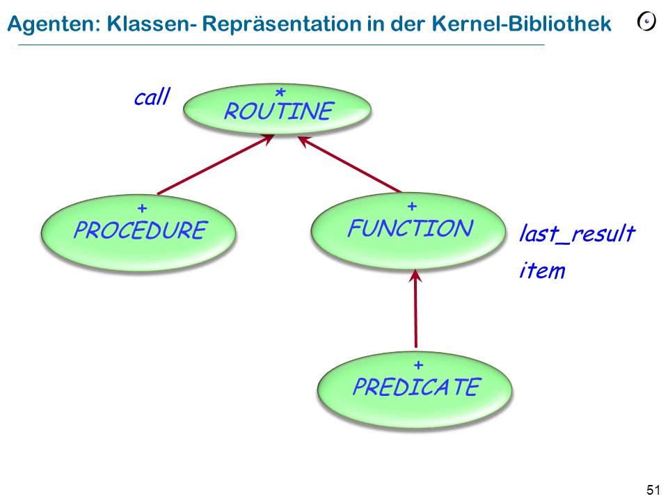 51 Agenten: Klassen- Repräsentation in der Kernel-Bibliothek call last_result item * ROUTINE PROCEDURE + FUNCTION + PREDICATE +